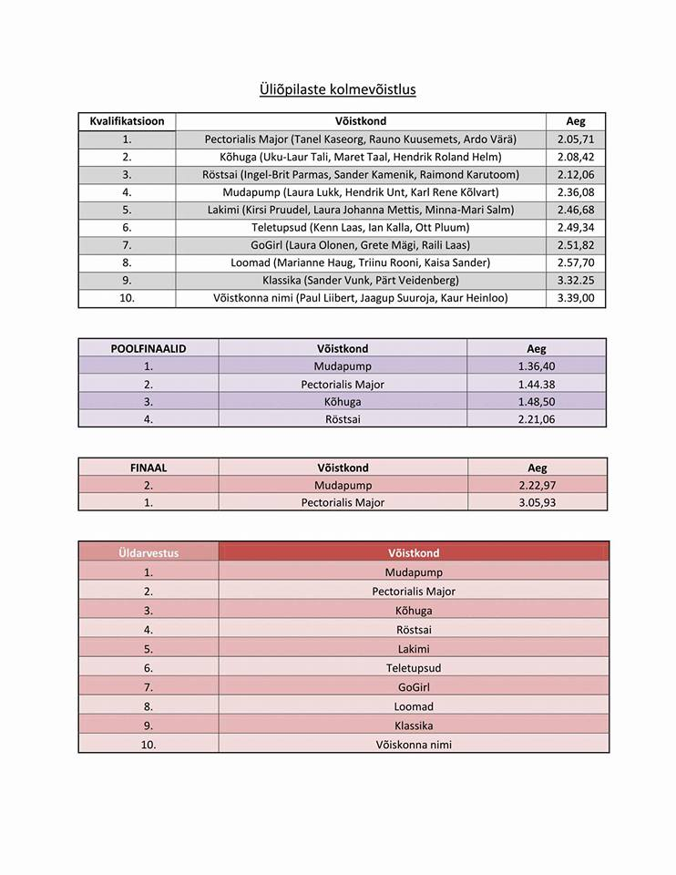 kolmevõistluse protokoll-1